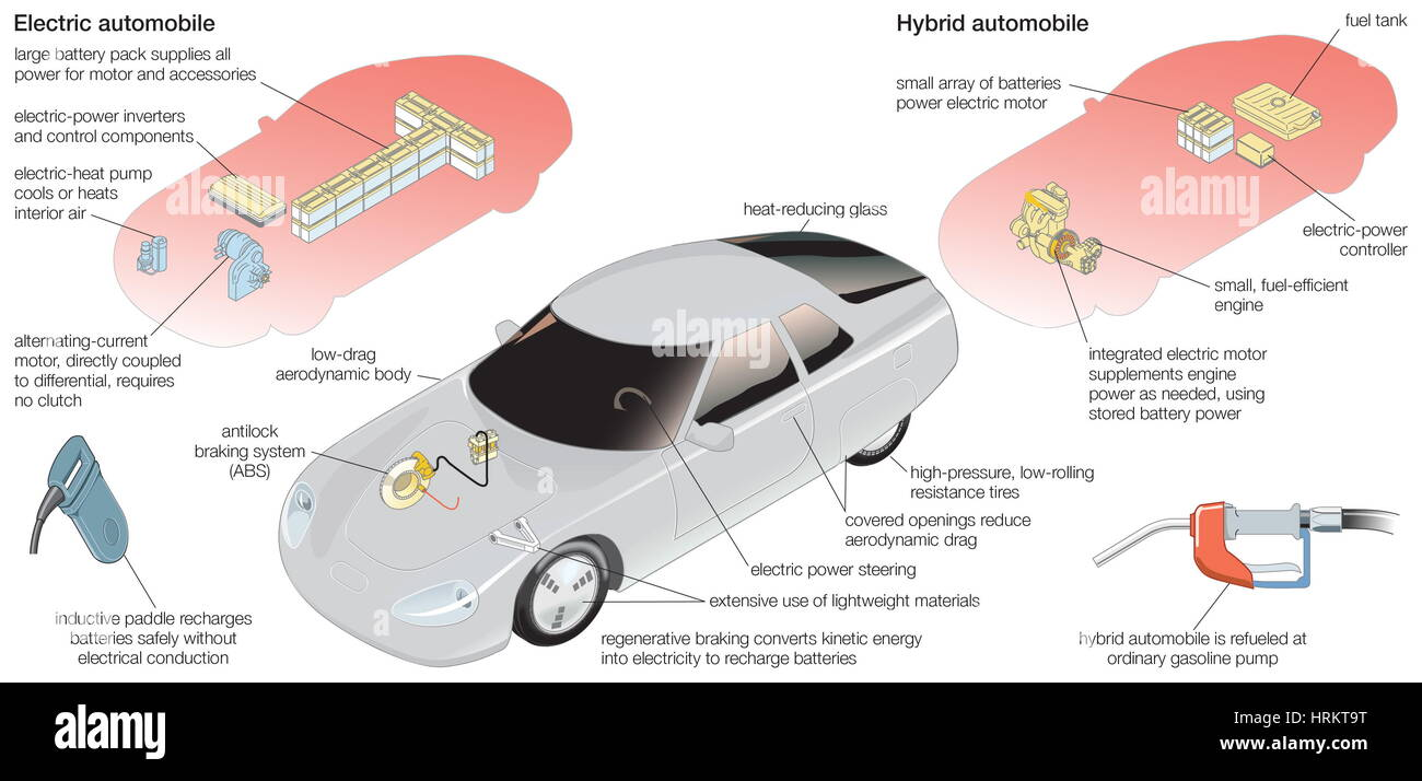 Component systems of a typical electric car and a hybrid Stock Photo ...