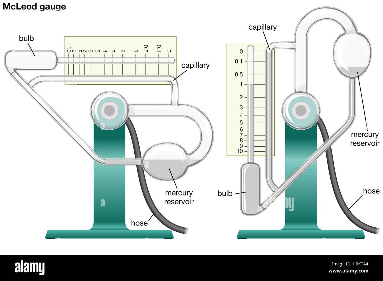 Diagram of a McLeod gauge. vacuum - Stock Image