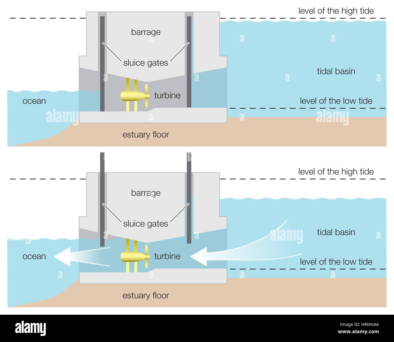 diagram of a tidal power barrage, wind, renewable energy Creeping Barrage diagram of a tidal power barrage, wind, renewable energy, alternative energy, hydroelectricity, hydroelectric power, renewable resource