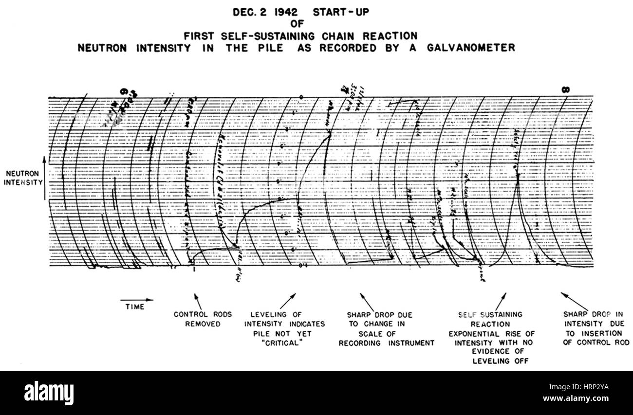 The 'birth certificate' of the Atomic Age, this galvanometer chart indicated the rise in neutron intensity - Stock Image