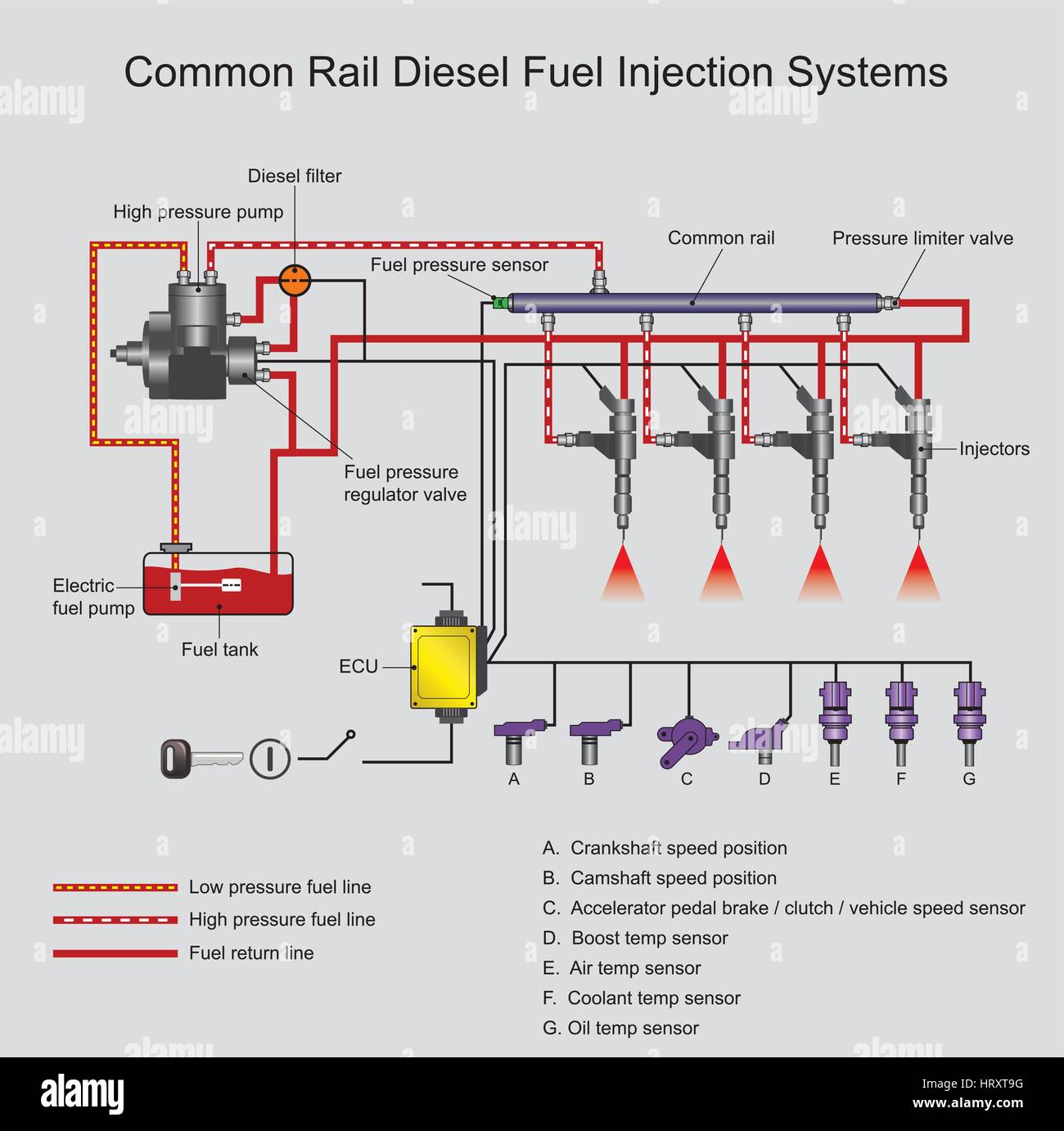 common rail direct fuel injection is a direct fuel injection system rh alamy com multipoint fuel injection system diagram fuel injection system line diagram