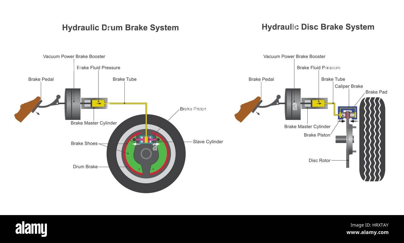 Vacuum Power Brake Booster Stock Photos & Vacuum Power Brake