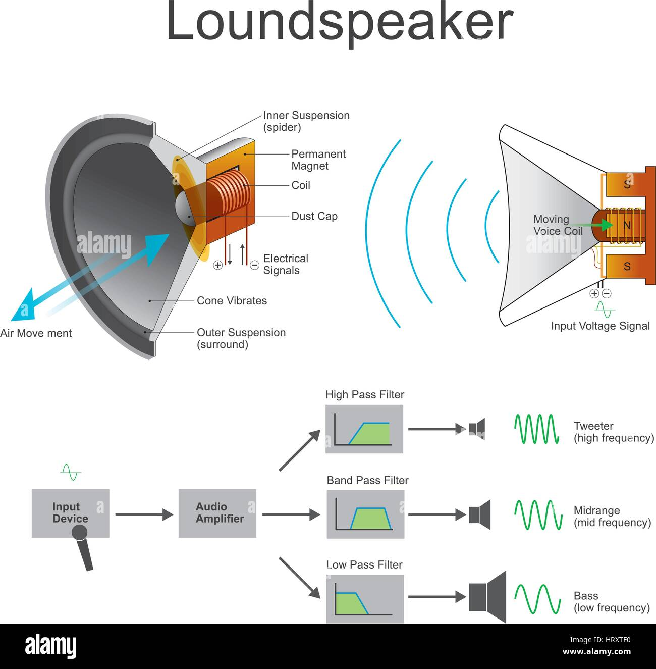 A loudspeaker or loud-speaker or speaker is an electroacoustic transducer which converts an electrical audio signal - Stock Image