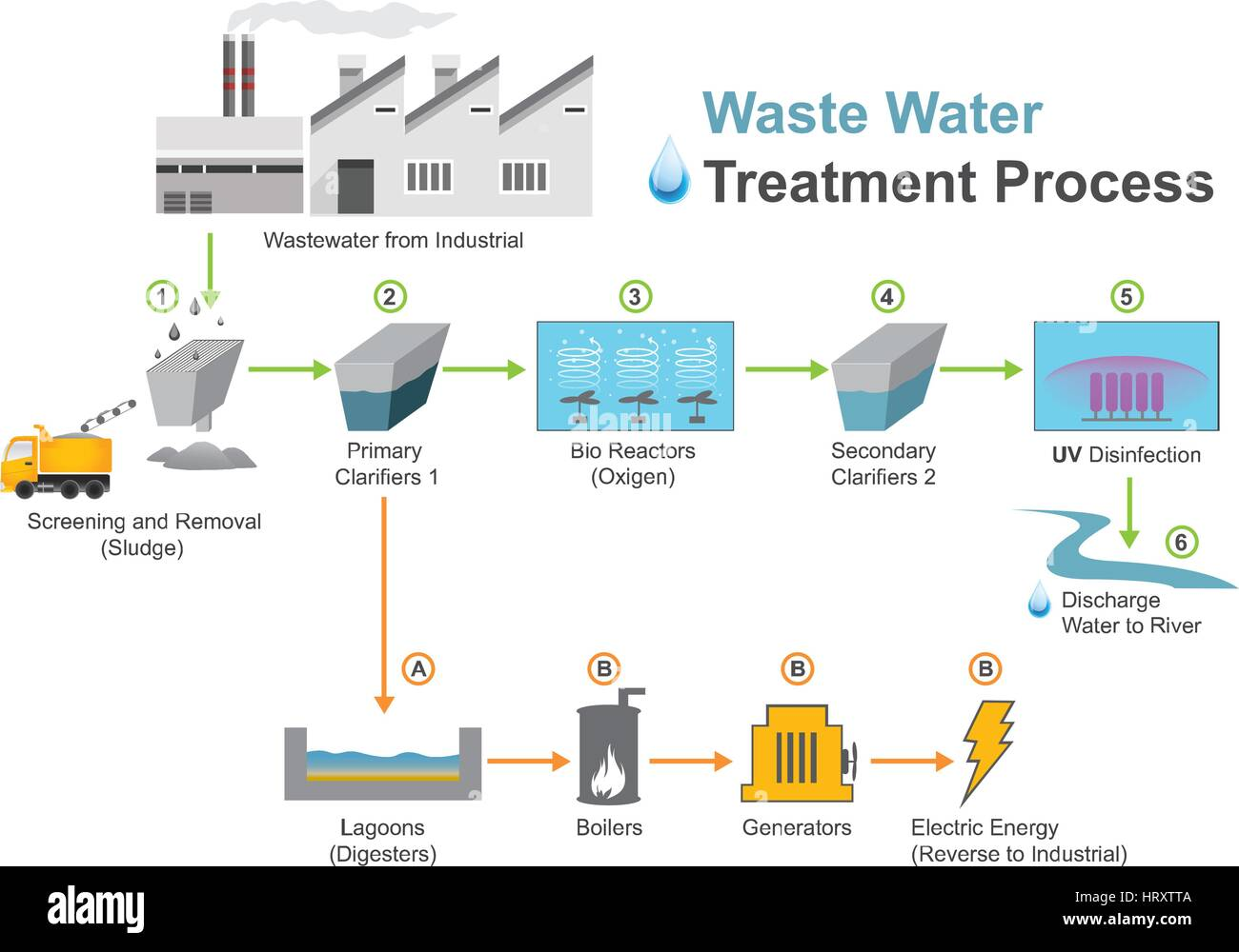 Wastewater treatment is a process used to convert wastewater which is water no longer needed or suitable for its - Stock Image