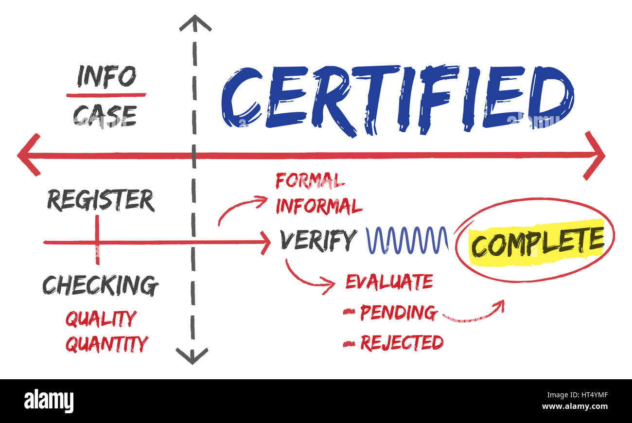 Affirmed Authorized Certified Guaranteed Concept - Stock Image