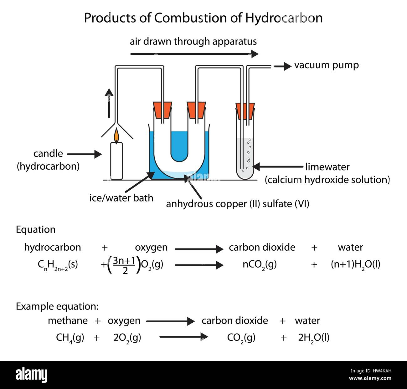 Labeled Diagram Showing The Products Of Hydrocarbon