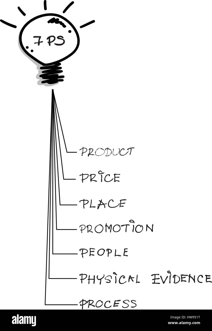 Business Concepts, Illustration of 7Ps Model or Marketing Mix ...