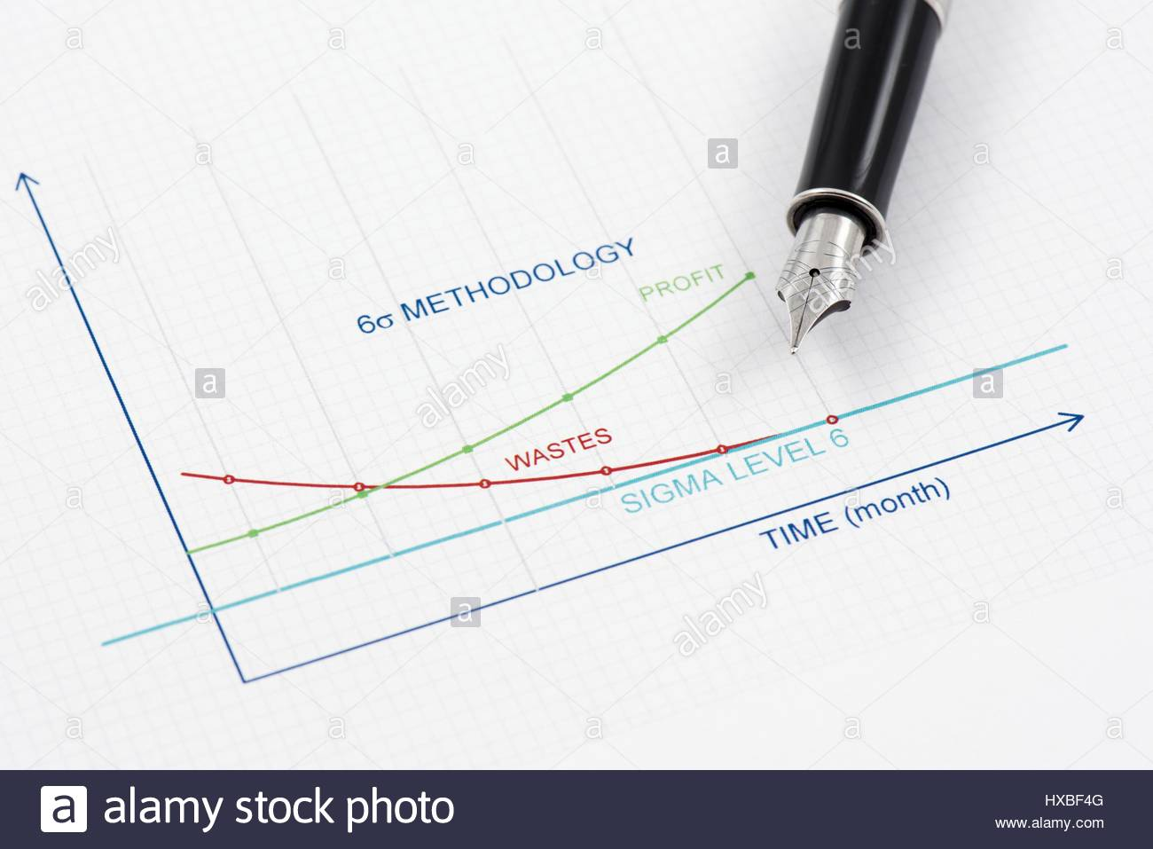Efficiency of Six Sigma Methodology is shown by graphics. - Stock Image
