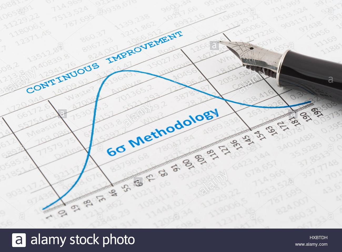 Continuous Improvement in business with Six Sigma Methodology - Stock Image