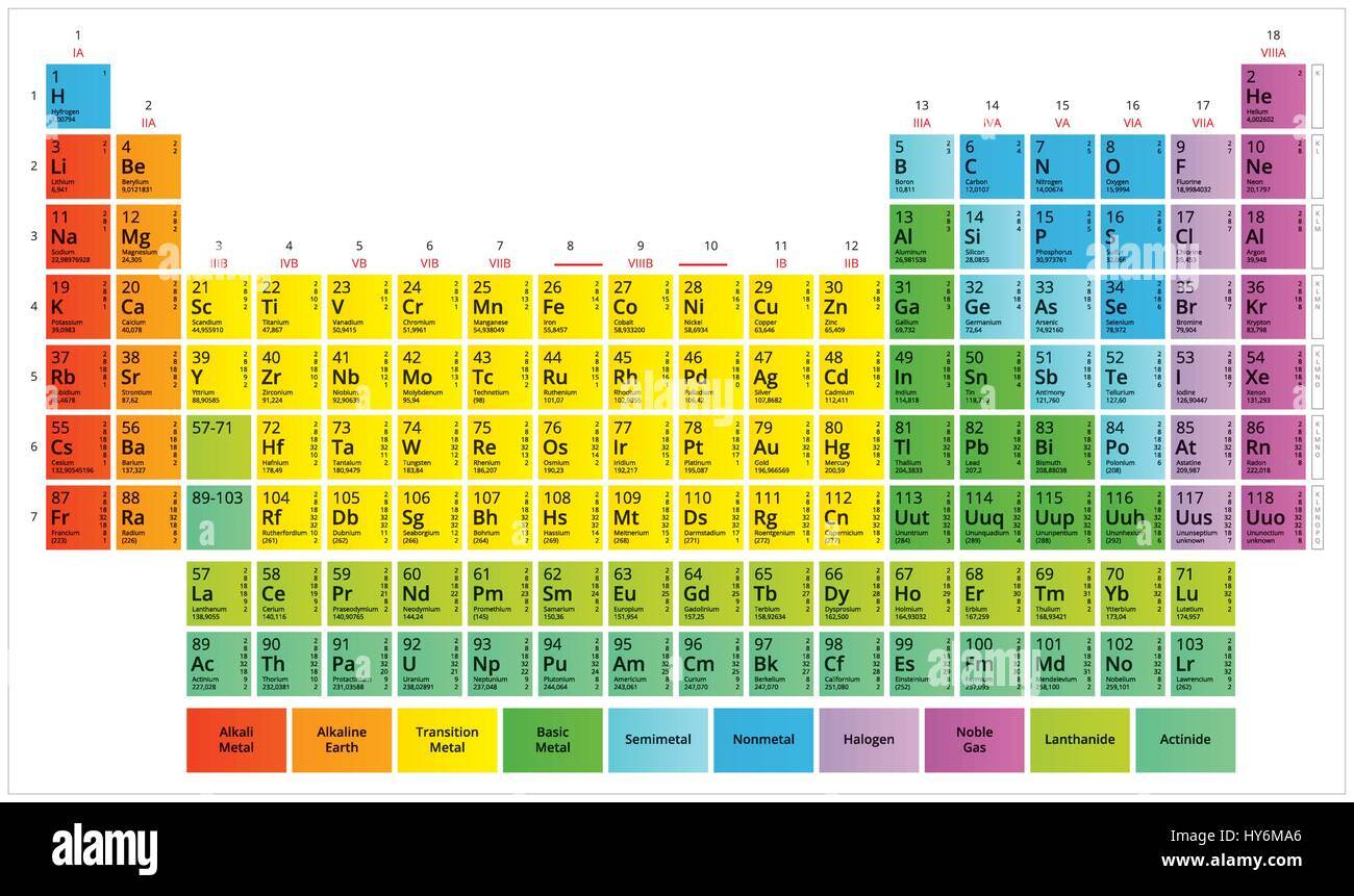 Periodic table of the chemical elements mendeleevs table stock periodic table of the chemical elements mendeleevs table urtaz Image collections