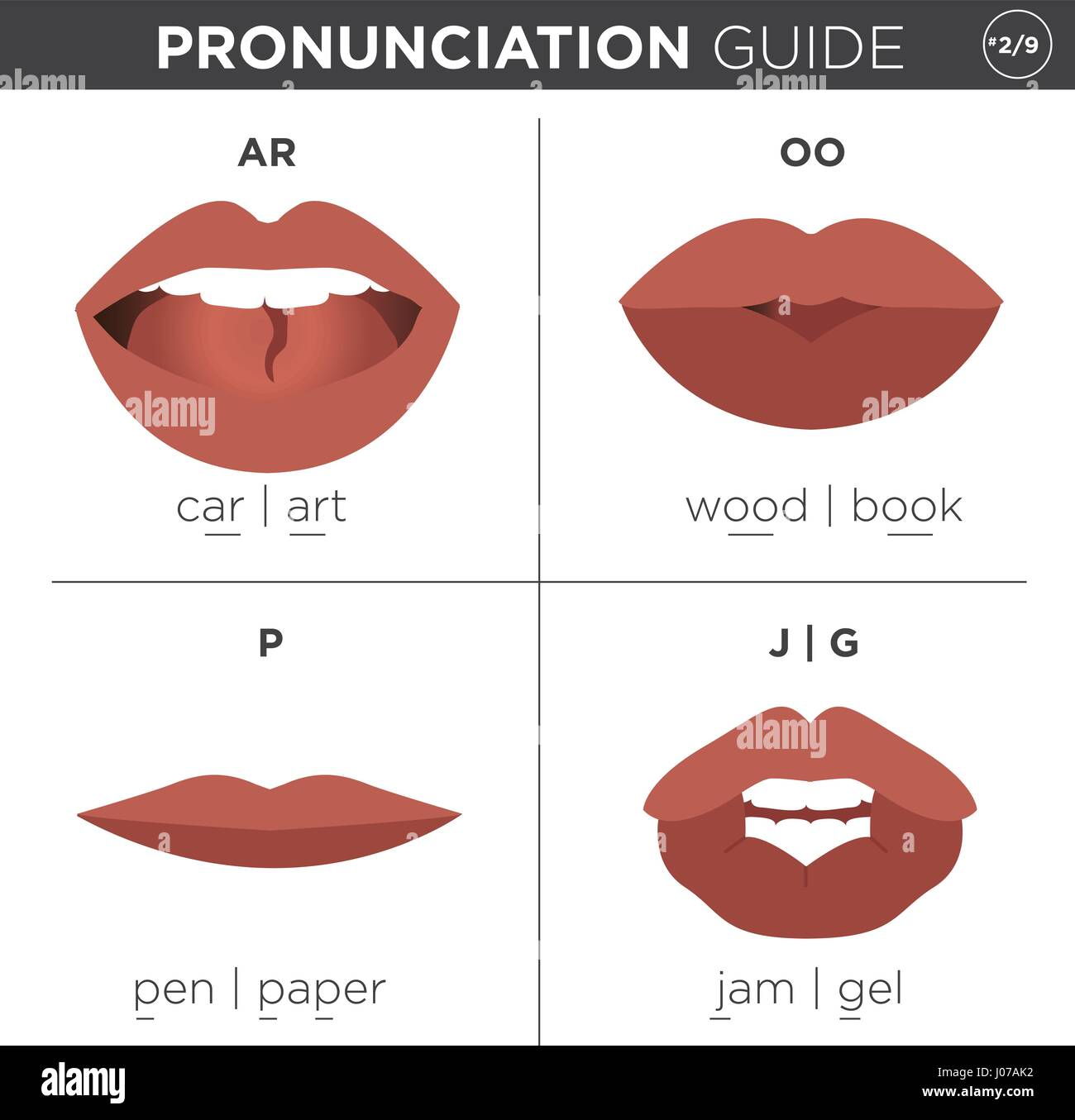 visual pronunciation guide with mouth showing correct way to stock