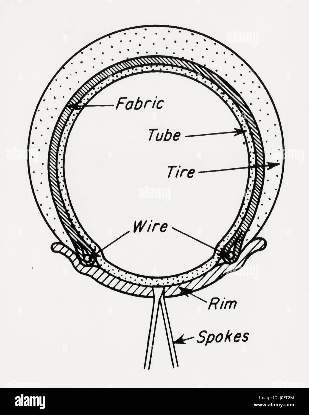 diagram of a welch rim bicycle tyre, or the bead wire tire, 1890 Tire Bead Problem