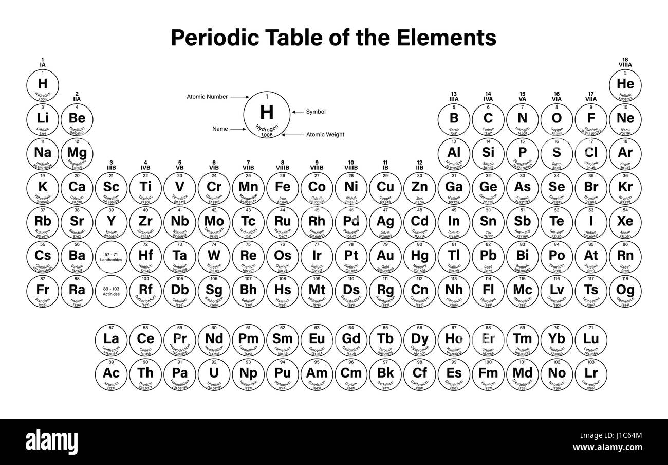 Periodic Table Of The Elements Vector Illustration   Shows Atomic Number,  Symbol, Name And Atomic Weight   Including 2016 The Four New Elements Nihoni