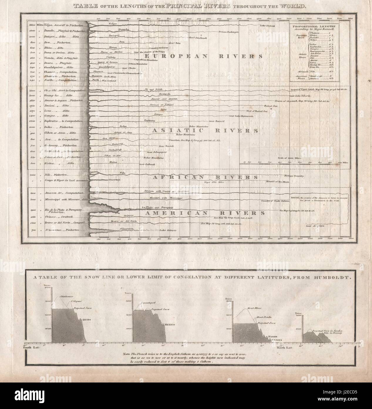 Principal rivers comparative lengths. Snowline at different latitudes 1817 map - Stock Image