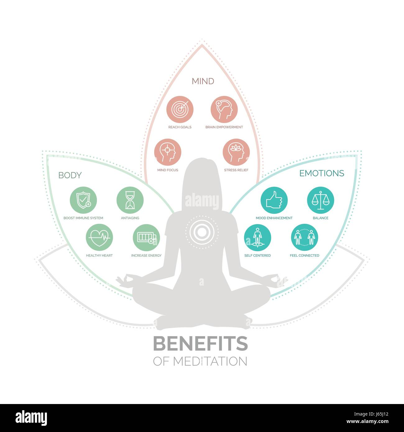 Meditation health benefits for body, mind and emotions, vector infographic with icons set - Stock Vector