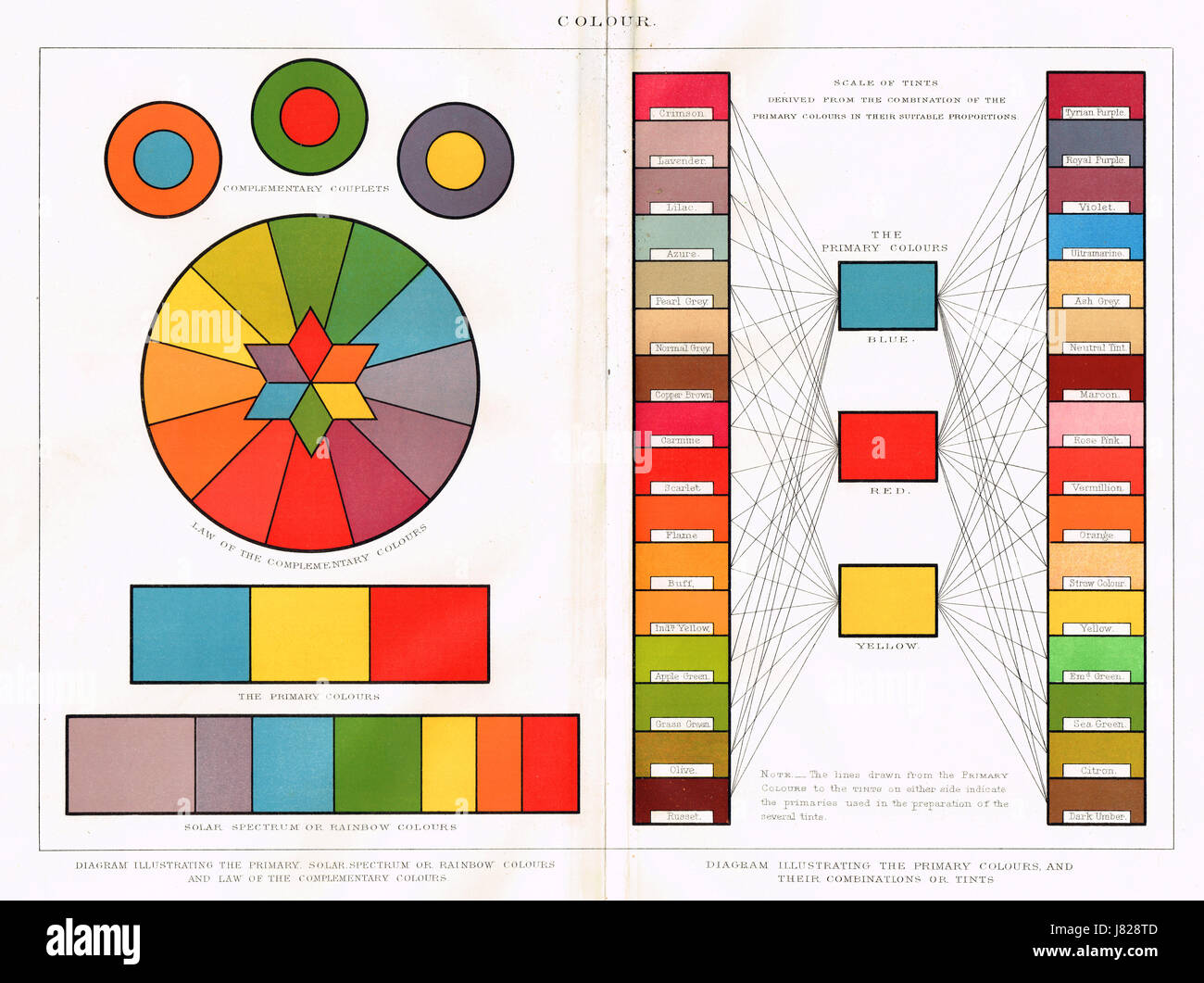 19th century primary colours, solar spectrum & rainbow chart diagram - Stock Image