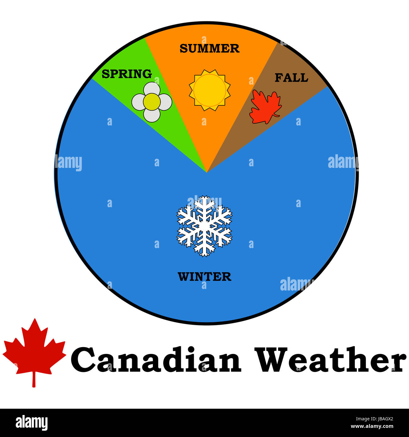 Concept illustration showing a vision of Canadian seasons, with a very long winter compared to relatively smaller - Stock Image