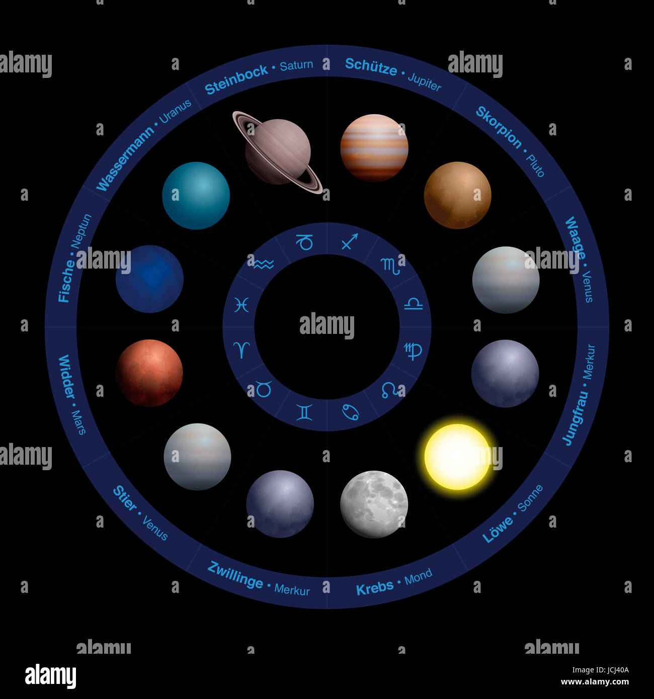 Planets of astrology, realistic design, in zodiac circle - with names GERMAN LANGUAGE in the outer circle and symbols - Stock Image