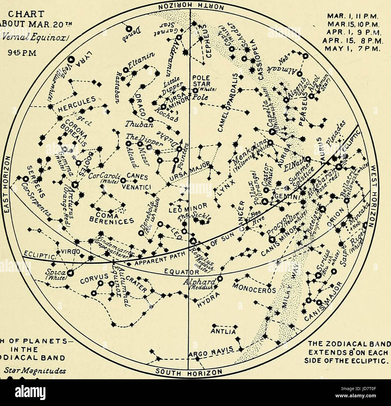 'The book of stars; being a simple explanation of the stars and their uses to boy life, written to conform to - Stock Image