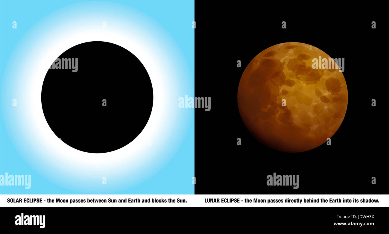 Solar and lunar eclipse - different celestial sky phenomena of the sun by day and the moon at night during a total - Stock Image