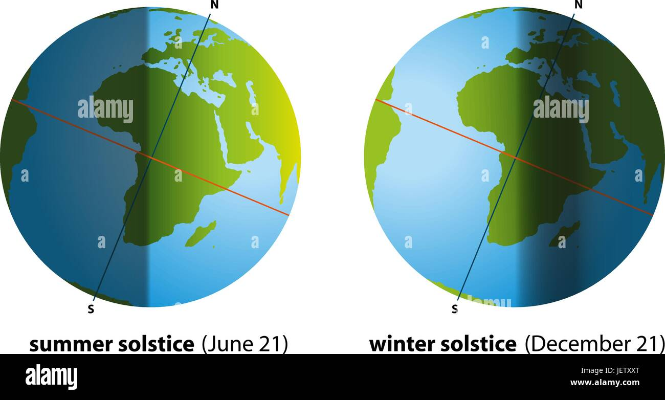winter, summer, summerly, solstice, globe, planet, earth, world, equinox, - Stock Vector
