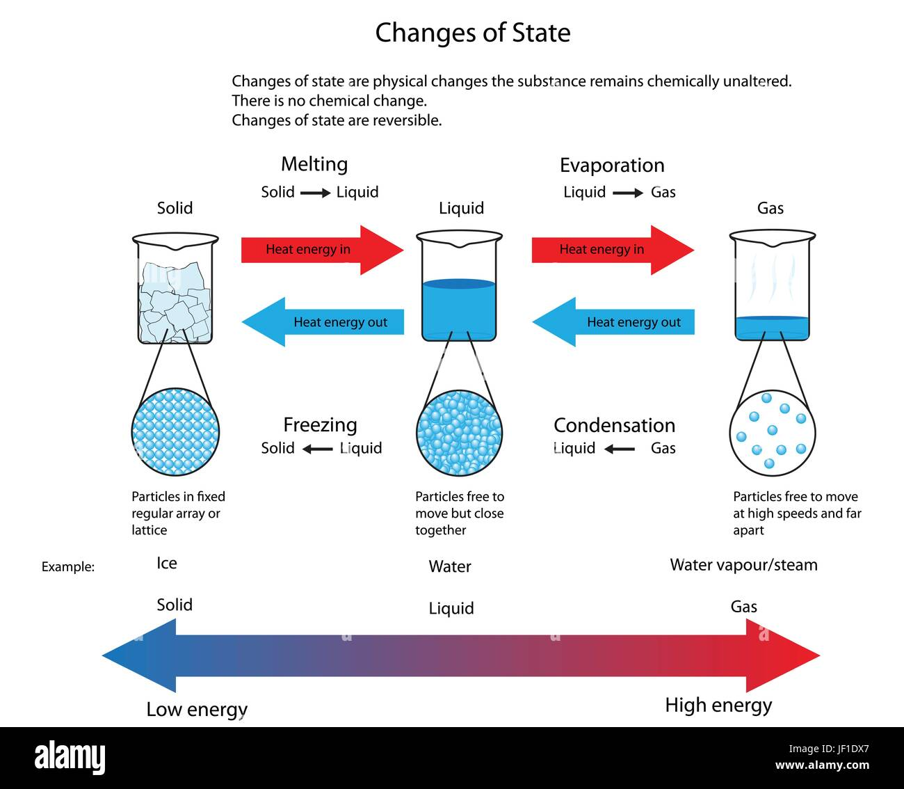 diagram illustrating the physical changes of state from solid to