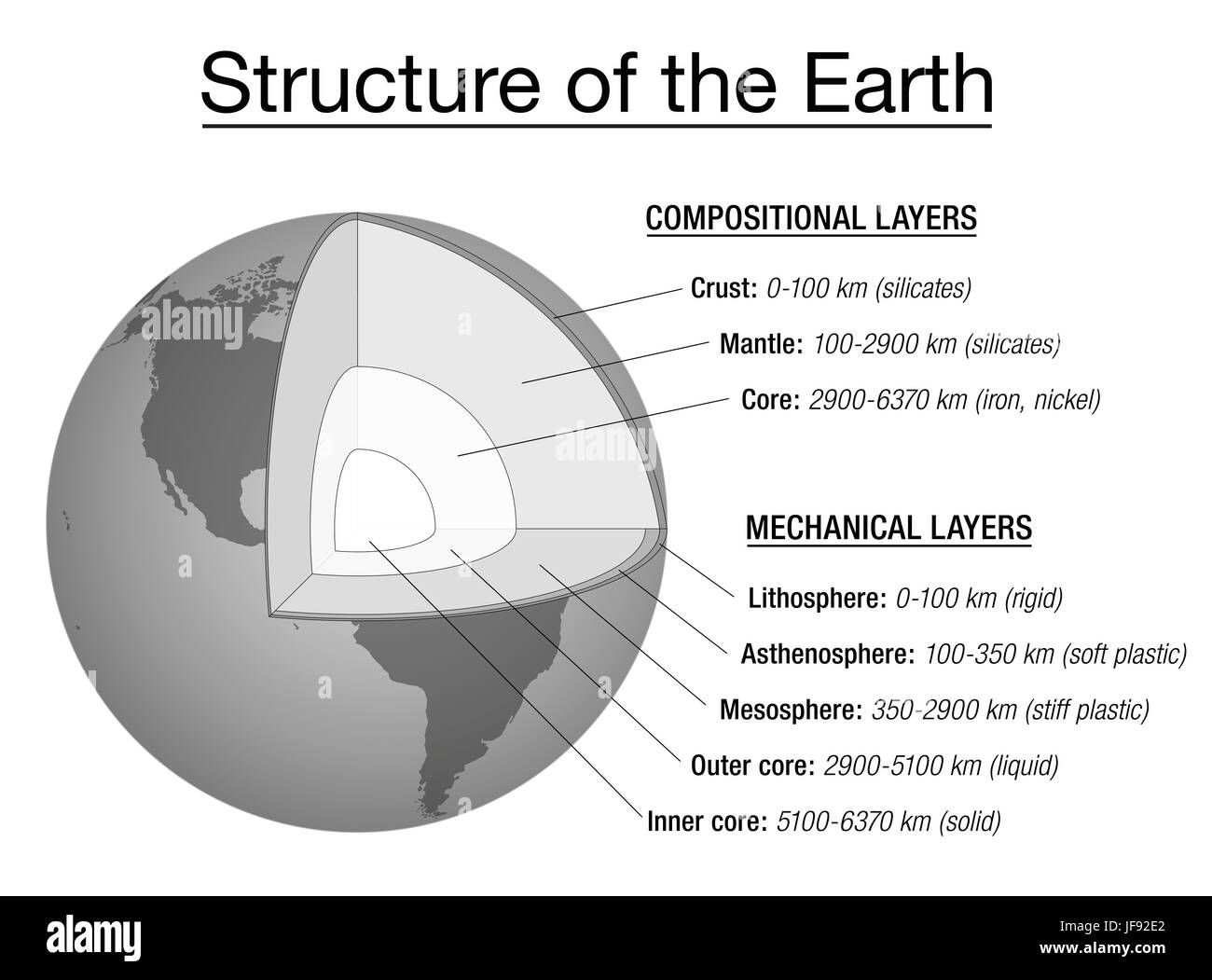 Structure of the earth explanation chart - cross section and layers of the earths interior, description, depth in - Stock Image