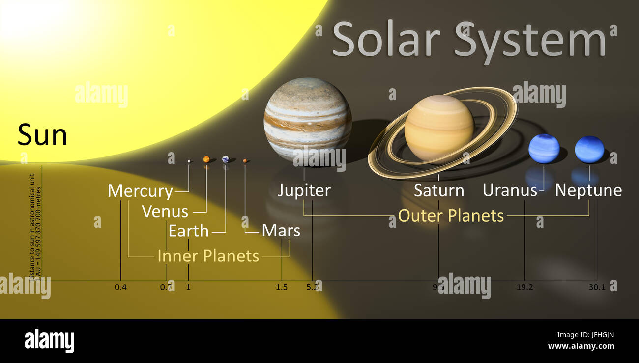 our sun system with distances - Stock Image