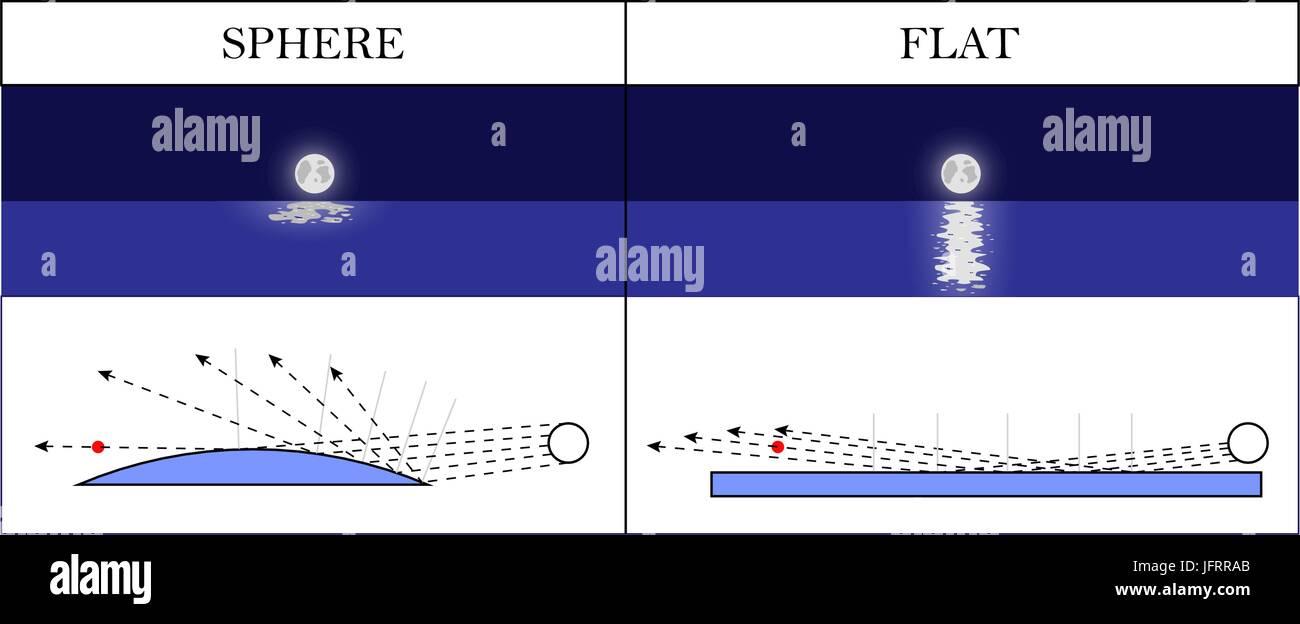 Flat Earth Light Reflection Scientific Proof Vector Illustration
