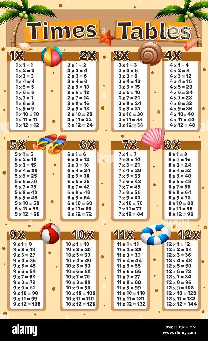 Tremendous Multiplication Tables Stock Photos Multiplication Tables Beutiful Home Inspiration Ommitmahrainfo
