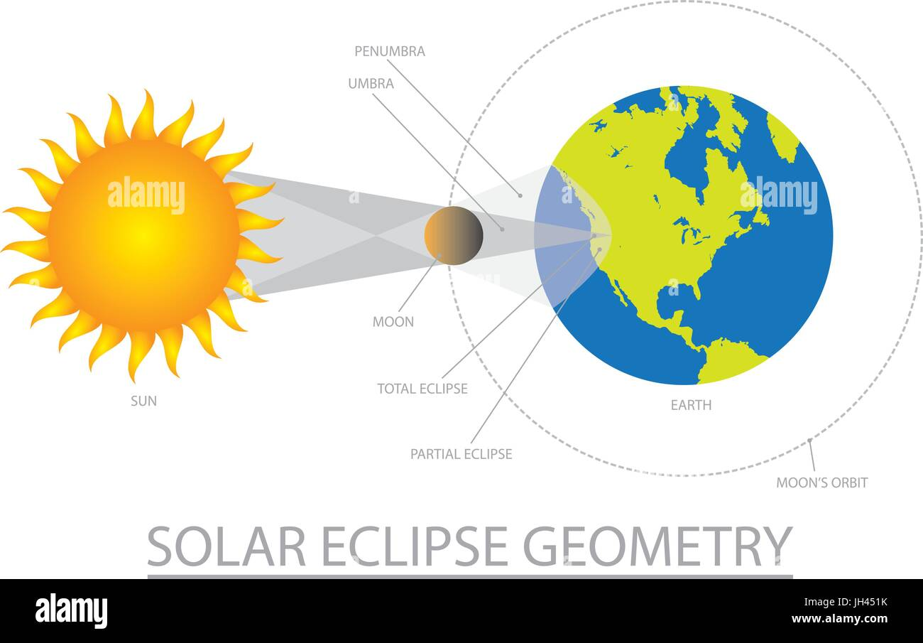 Earth Orbit Stock Vector Images Alamy 451plutosolarsystemdiagramjpg Solar Eclipse Geometry With Sun Moon Two Shadows Color Illustration