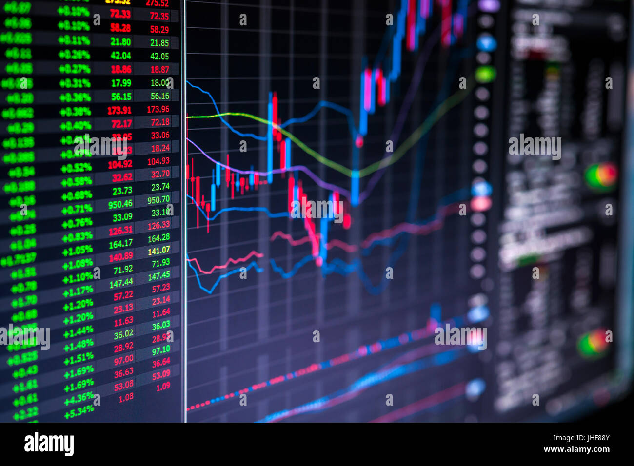 stock market charts and numbers displayed on trading screen of