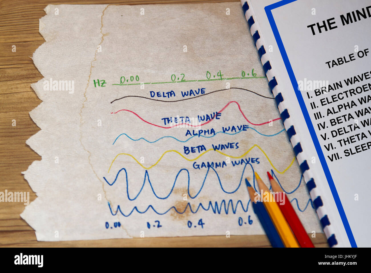 Brain waves concept- sketch with manual table of contents. - Stock Image