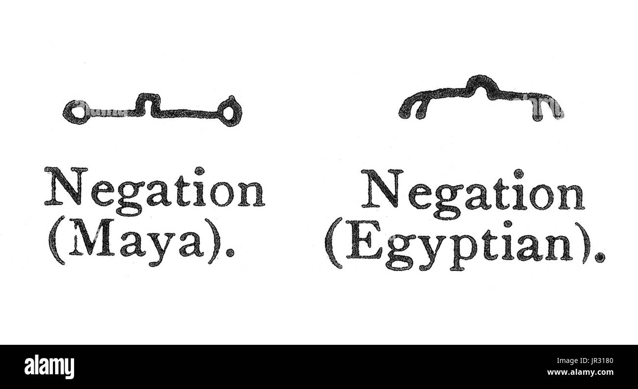 Comparison of Maya and Egyptian signs for negation have that correspondence to be expected when things common to all men are graphically represented. An ideogram or ideograph is a graphic symbol that represents an idea or concept, independent of any particular language, and specific words or phrases. Some ideograms are comprehensible only by familiarity with prior convention; others convey their meaning through pictorial resemblance to a physical object, and thus may also be referred to as pictograms. Pictography is a form of writing which uses representational, pictorial drawings, similarly t - Stock Image