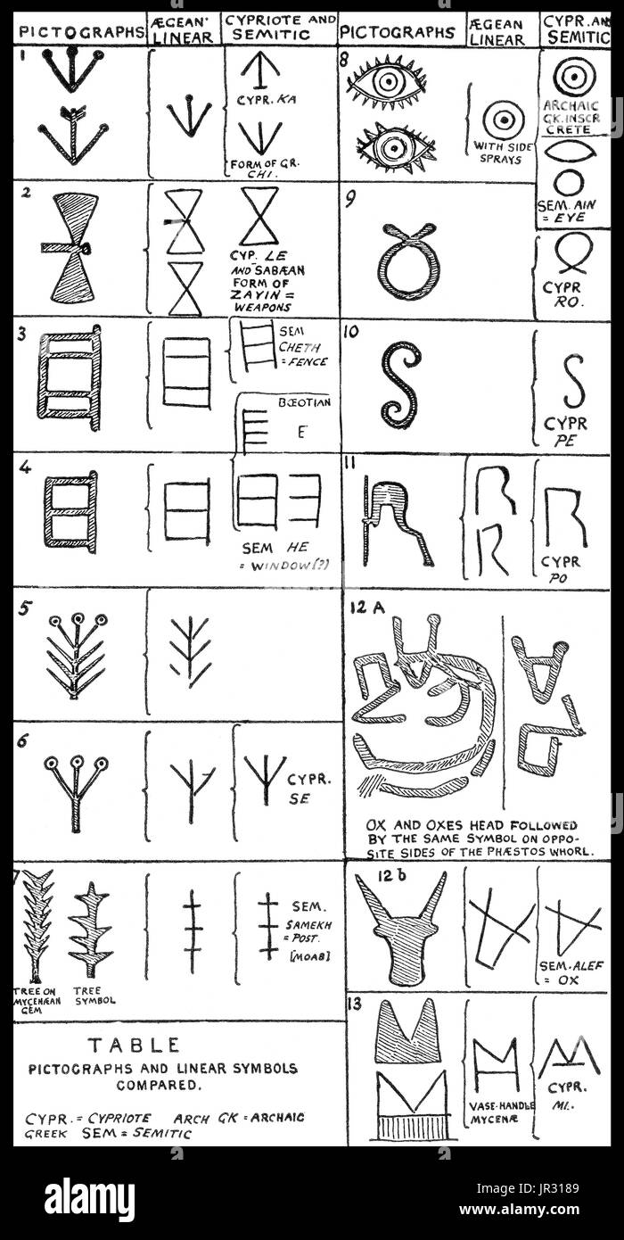 Hieroglyphic writing stock photos hieroglyphic writing stock an ideogram or ideograph is a graphic symbol that represents an idea or concept independent buycottarizona Choice Image