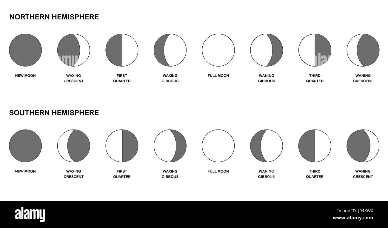 Phases of the moon chart - comparison of the opposite lunar