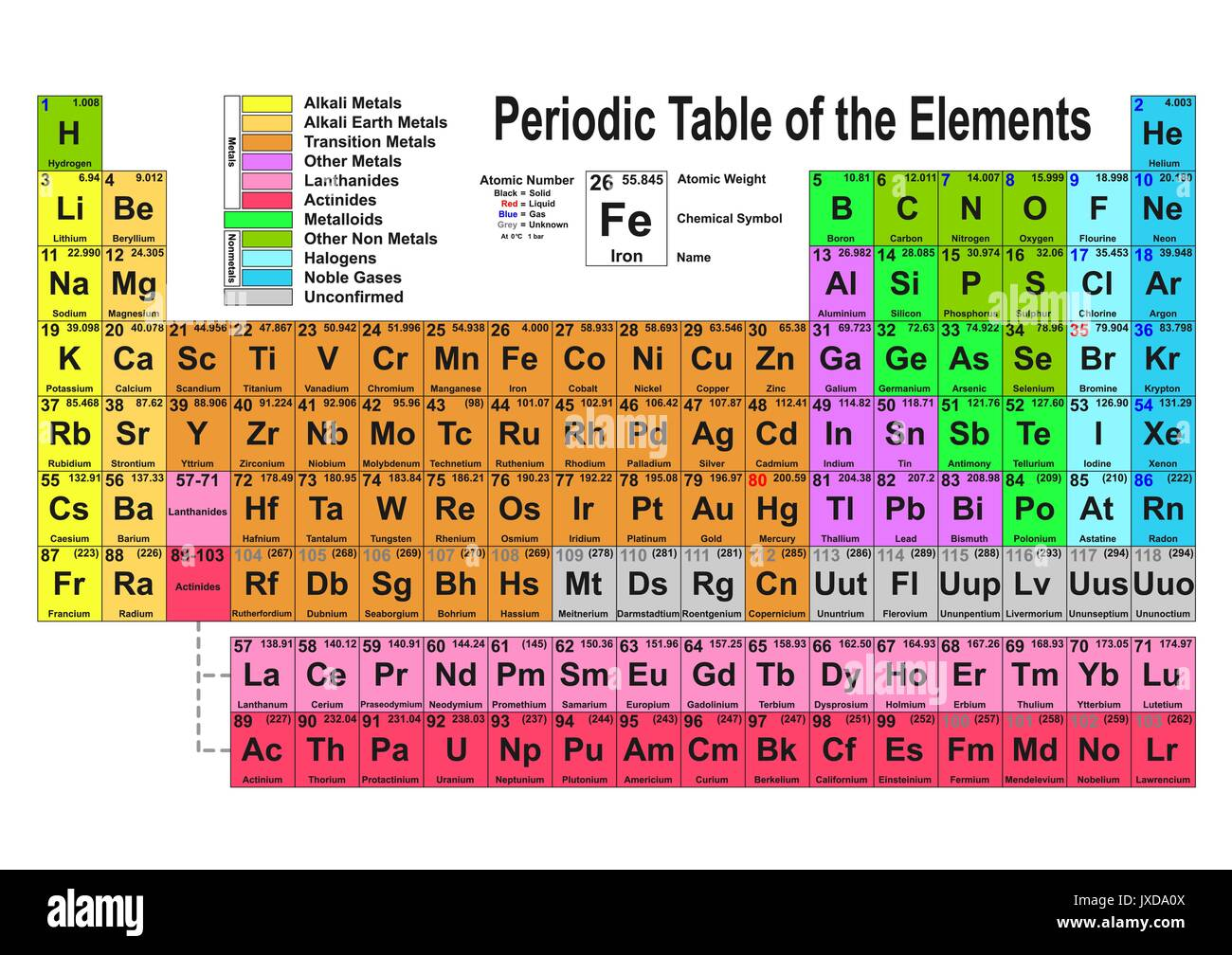 Diagram periodic table elements stock photos diagram periodic periodic table of the elements vector illustration stock image ccuart Images