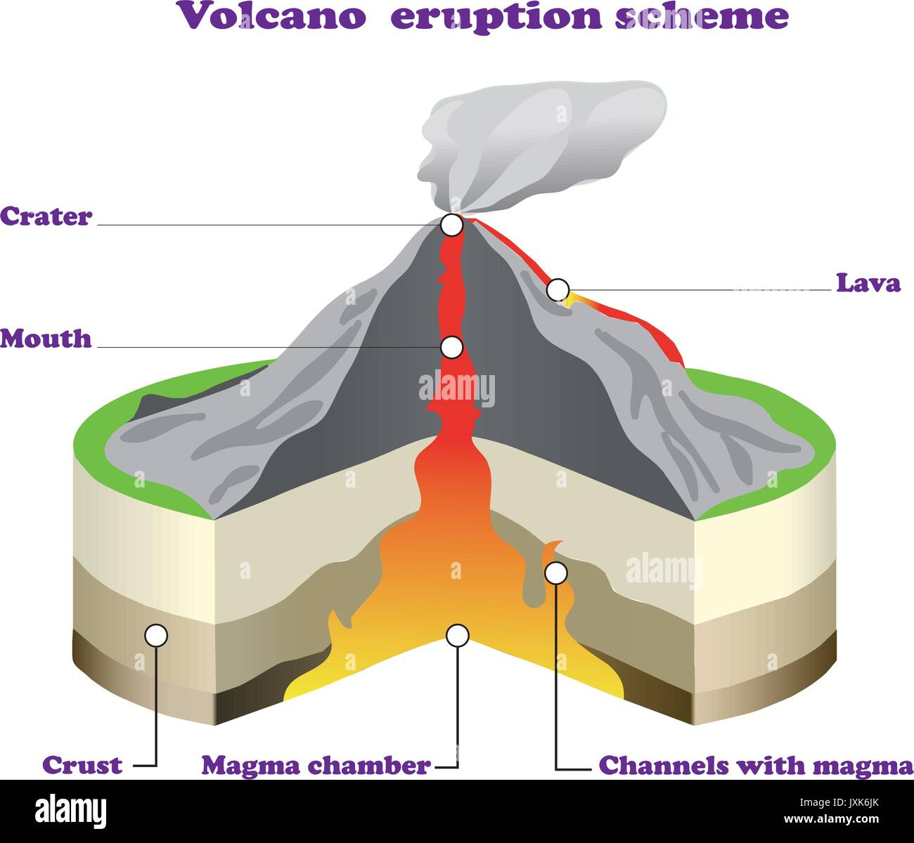 Volcano diagram stock photos volcano diagram stock images alamy the volcano cross section on white isolated stock image ccuart Images