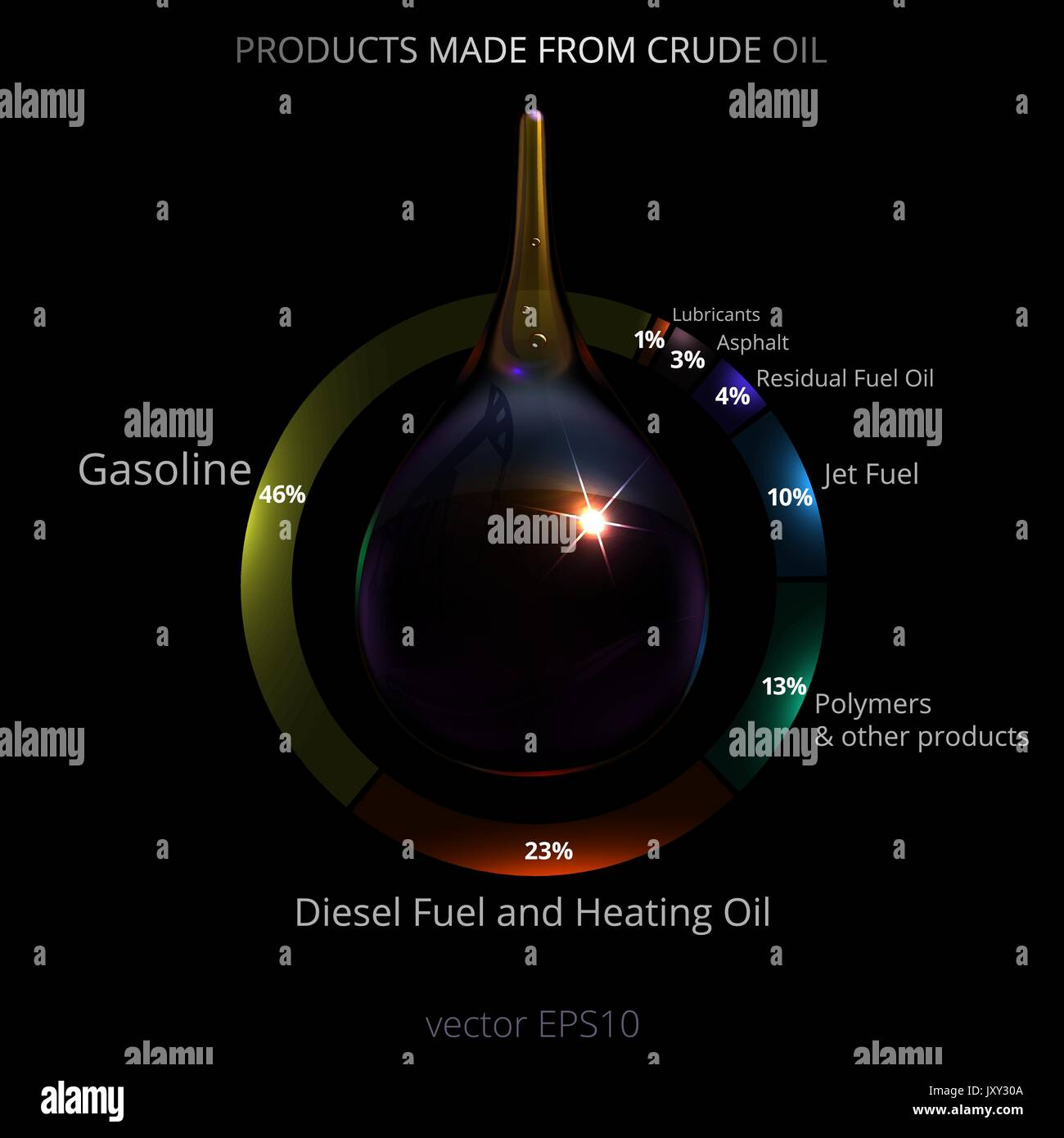 Oil industry infographic. 3d realistic drop of petroleum in a pie chart of products made from Black Gold. Percentage of gasoline, diesel, jet fuel etc - Stock Vector