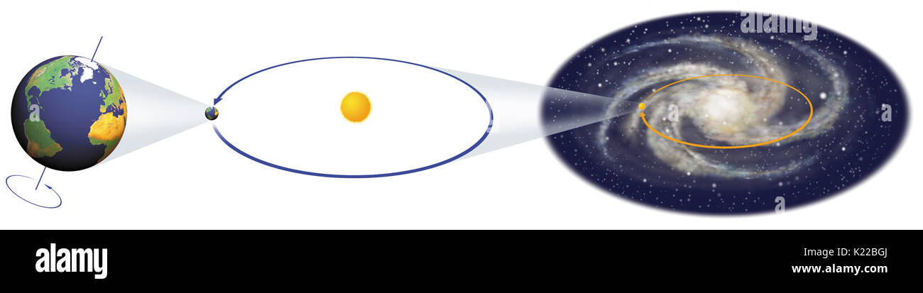 Earth rotates once every 24 hours, at a speed of 1,670 km/h (or 464 m/s). It makes one revolution around the Sun each year, at a speed of 107,000 km/h, traveling 2.5 million km per day. The Sun, for its part, revolves around the galactic nucleus at 1 million km/h, taking 220 million years to make a complete revolution. Since it came into existence, the solar system has made only 20 revolutions of the Milky Way. - Stock Image