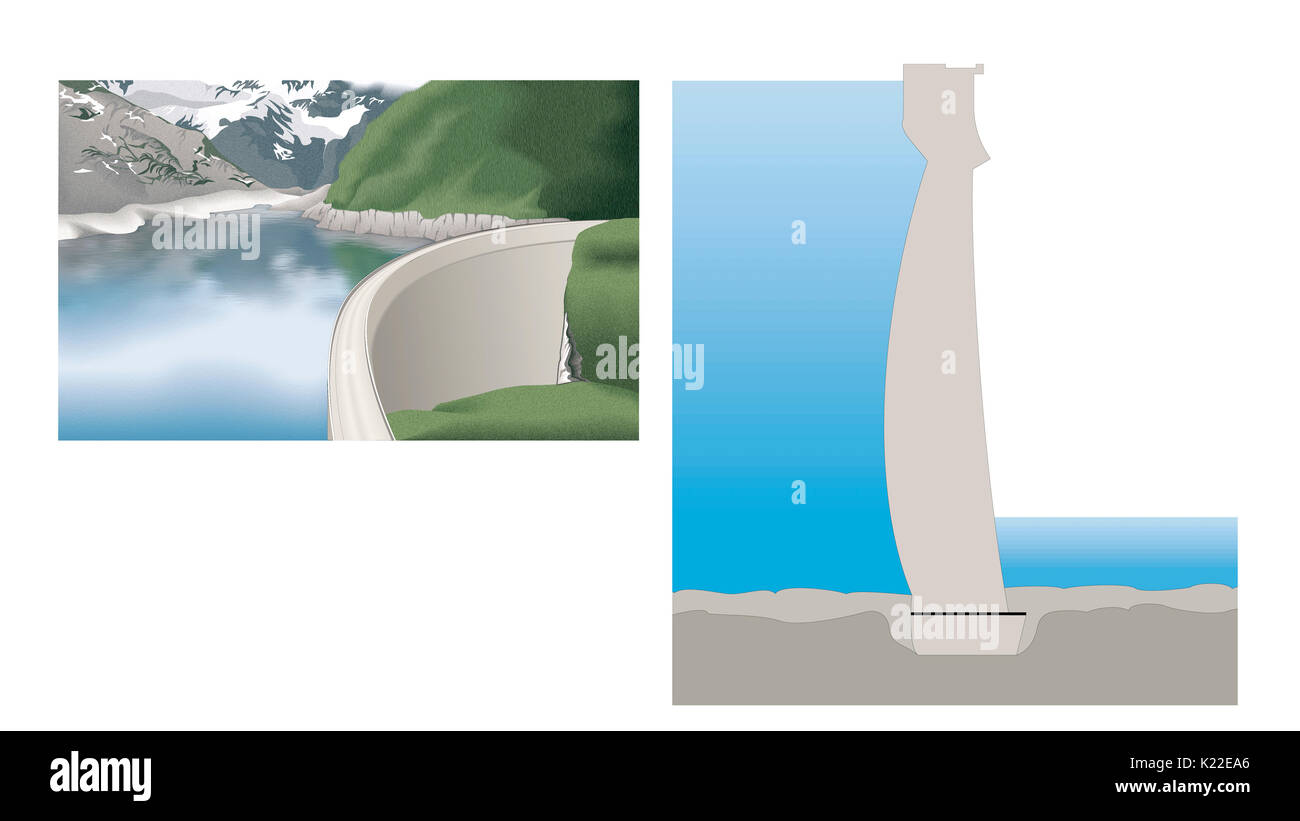 Its curvature allows most of the water's thrust to be transmitted to the usually narrow valley slopes supporting it. - Stock Image