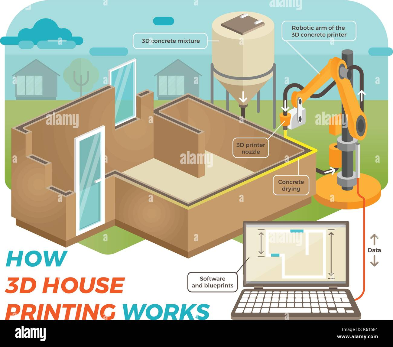 How 3d house printing works schematic isometric illustration with schematic isometric illustration with background showing 3d house printing process with robotic arm concrete going out malvernweather Gallery
