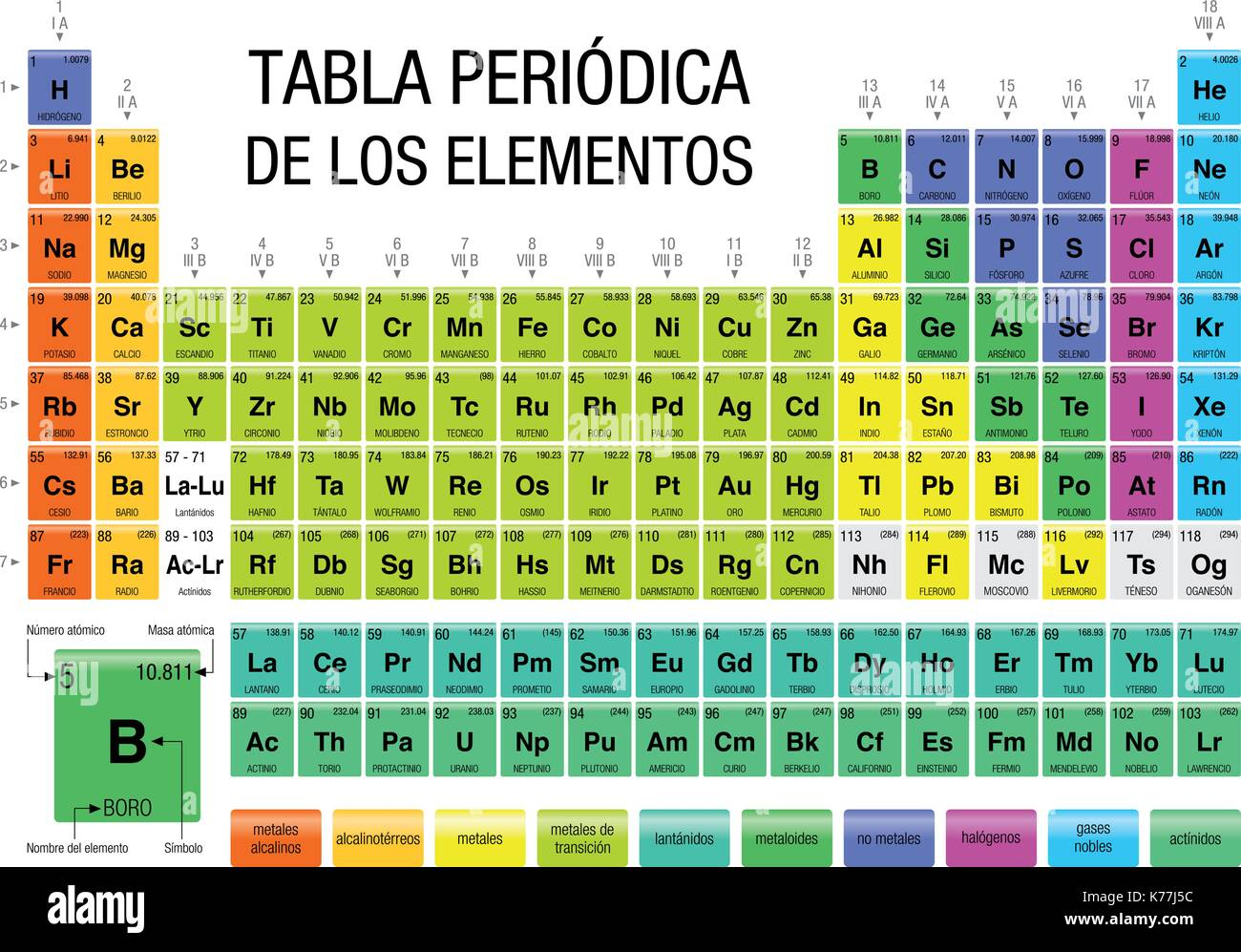Charming TABLA PERIODICA DE LOS ELEMENTOS  Periodic Table Of Elements In Spanish  Language  With The 4 New Elements Included On November 28, 2016
