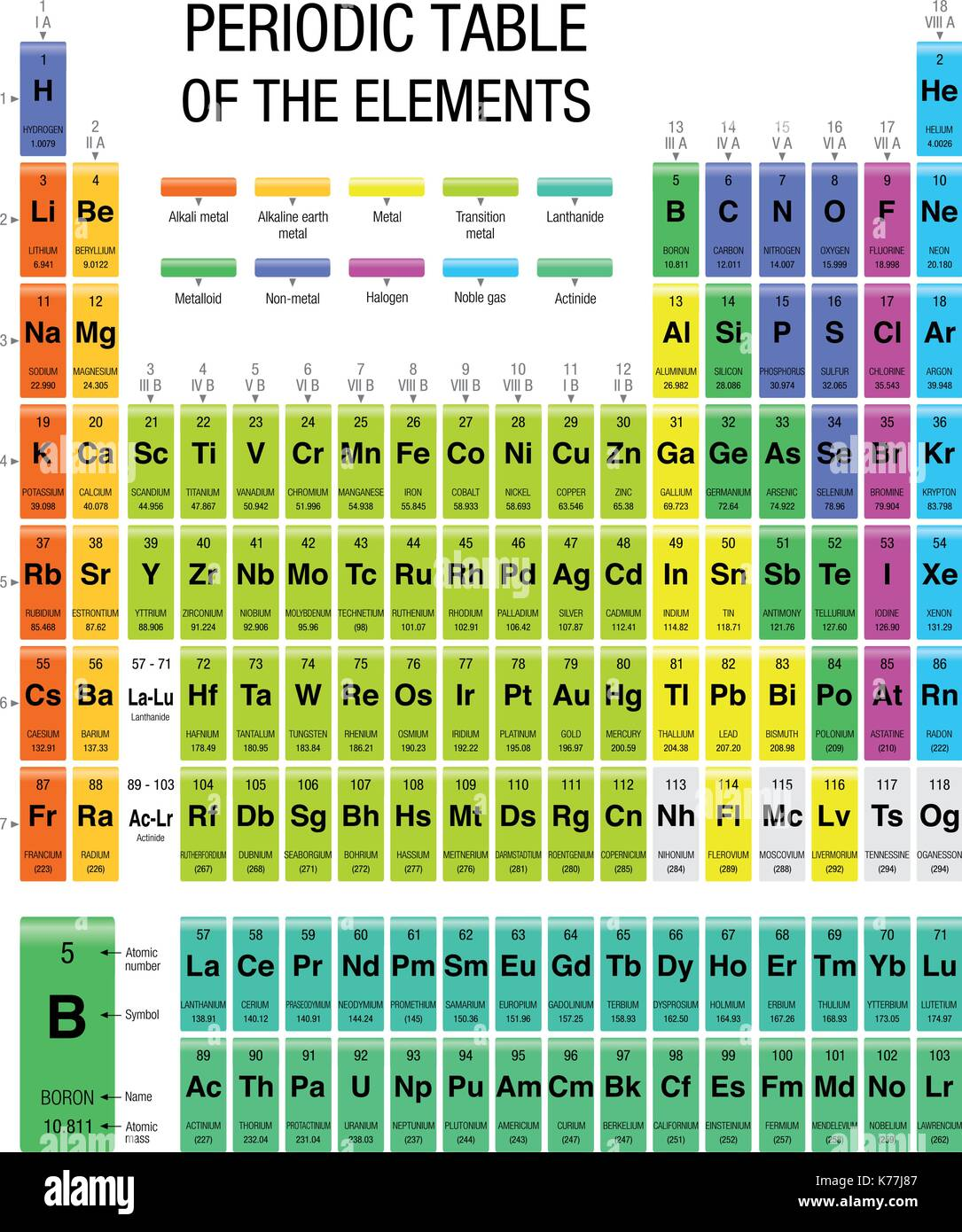 Periodic table of elements with the 4 new elements included on stock periodic table of elements with the 4 new elements included on november 28 2016 by the iupac size 216 x 28 cm urtaz Choice Image