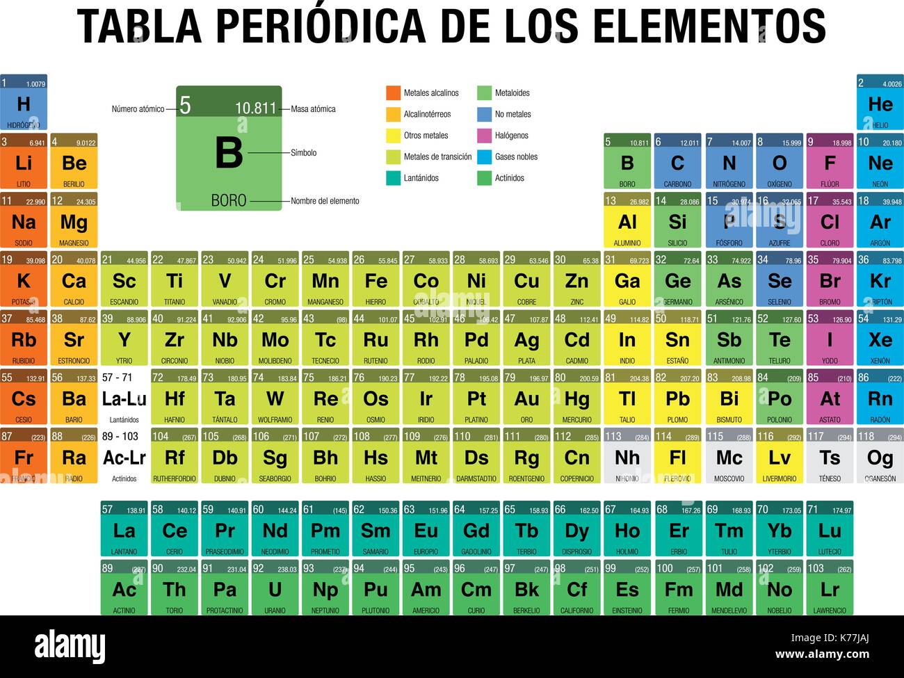 TABLA PERIODICA DE LOS ELEMENTOS  Periodic Table Of Elements In Spanish  Language  With The 4 New Elements Included On November 28, 2016
