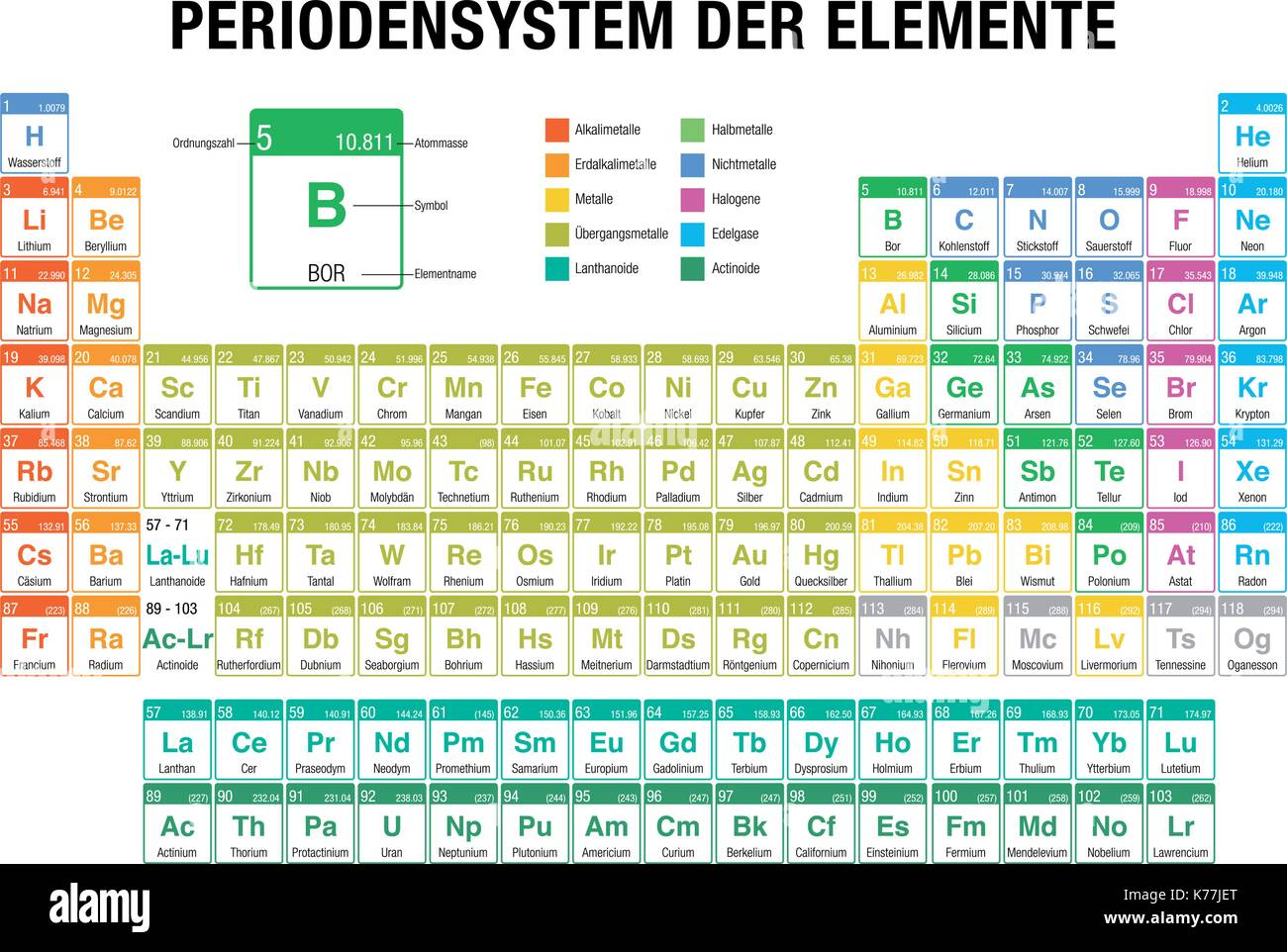 Periodensystem der elemente periodic table of elements in german periodensystem der elemente periodic table of elements in german language on white background with the 4 new elements included on november 28 2016 urtaz Choice Image