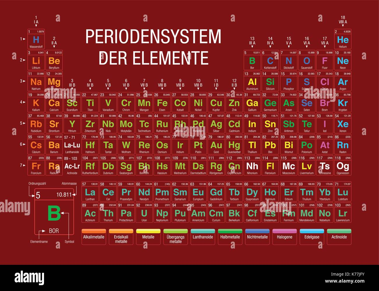 periodensystem der elemente periodic table of elements in german language on red background with the 4 new elements included on november 28 2016 - Periodic Table Element E