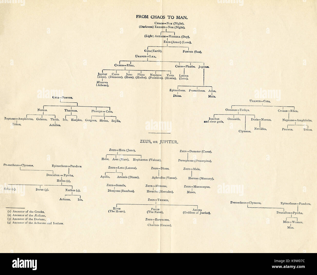 This chart that dates to 1898 shows the genealogy, according to Greek and Roman mythology, of the lineage of humans, - Stock Image