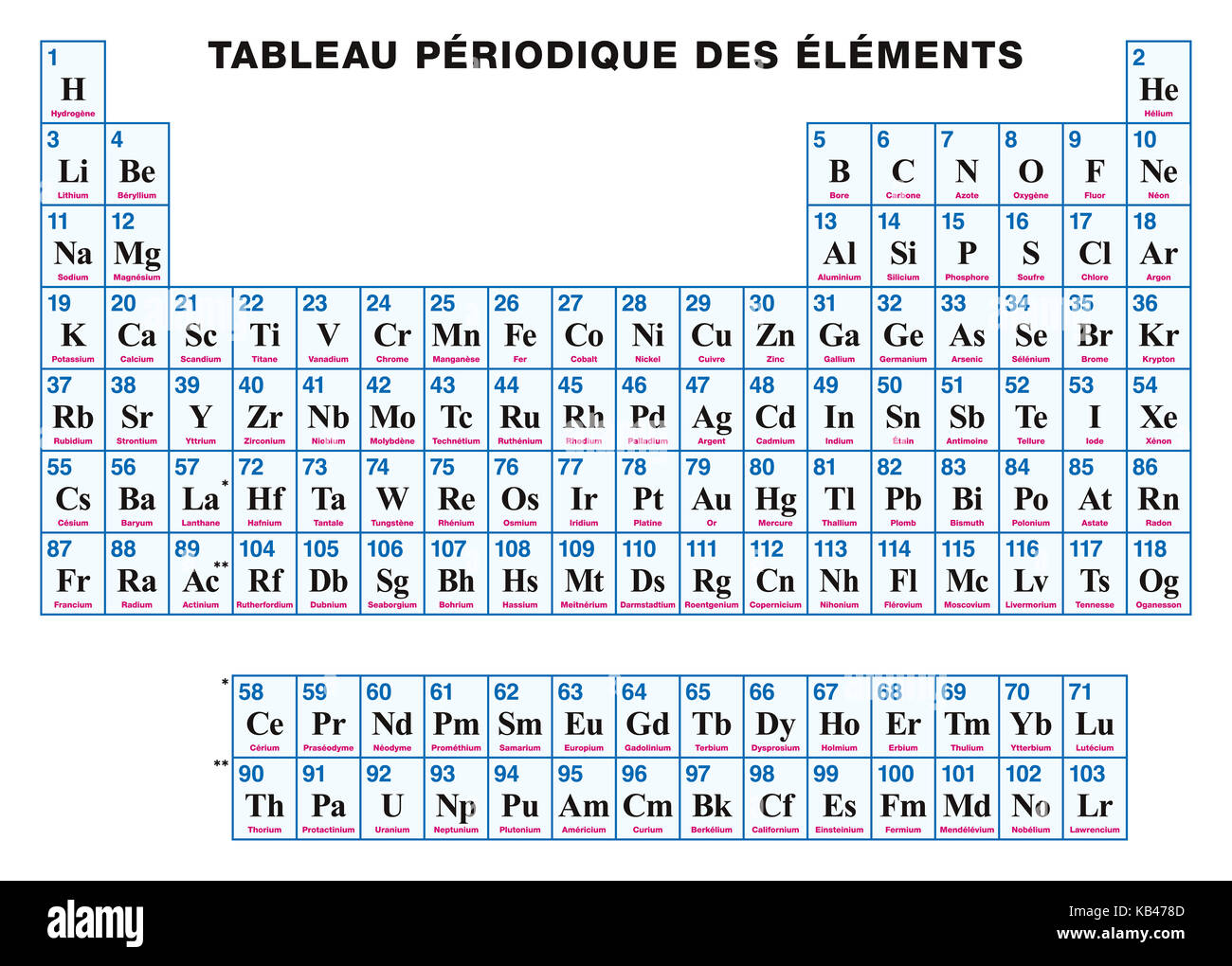 Periodic table of the elements french tabular arrangement of stock periodic table of the elements french tabular arrangement of chemical elements with their atomic numbers symbols and names 118 confirmed elements urtaz Choice Image