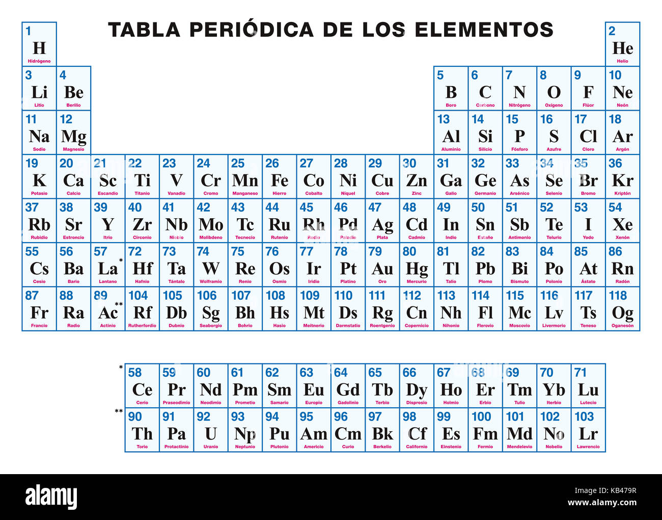 Periodic Table Of The Elements. SPANISH. Tabular Arrangement Of Chemical  Elements With Their Atomic Numbers, Symbols And Names. 118 Confirmed  Elements
